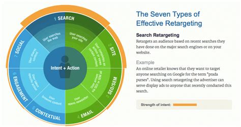 7 Types Of I by Comparing The Top 4 Retargeting Companies Adroll And More