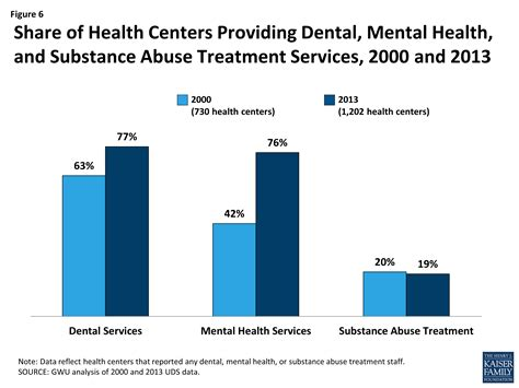 Mental Health Detox Substance Abuse Facility And Services Fort Collins by Community Health Centers A 2013 Profile And Prospects As