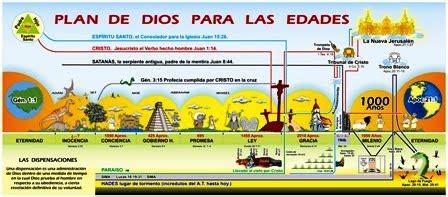 las siete dispensaciones en la biblia las siete dispensaciones en la biblia un estudio b 205 blico