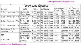Rank Wise Mba Colleges In Hyderabad by Ntruhs B Sc Nursing Mlt Bpt Counseling Schedule