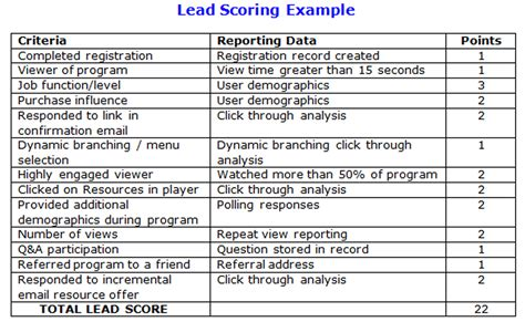 scoring template 3 best practices for creating a lead scoring matrix