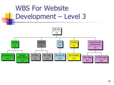 For Website Development wbs presentation