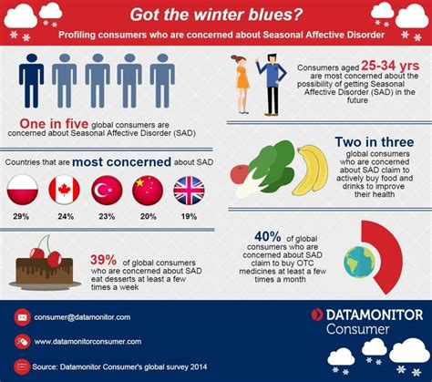 Consumer Concerns About Seasonal Affective Disorder