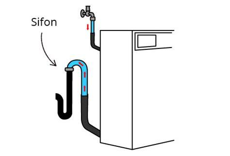 wc verstopt soda afvoer van wasmachine verstopt 3 oplossingen die je nu