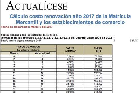 costo licencia mercantil en puebla 2016 costo de la licencia mercantil liquidador matr 237 cula