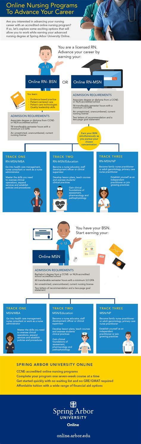 Arbor Mba Application by Nursing Program Career Track Infographic