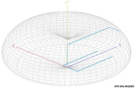 antenna pattern xml 472 khz antenna george smart m1geo