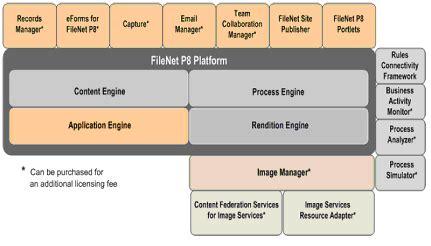 filenet architecture diagram data organization and database management system