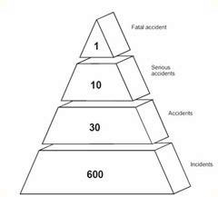 safety pyramid template safety 101 the safety triangle explained