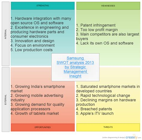 samsung swot analysis 2013 by strategic management inisght