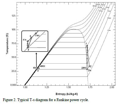ts diagram for r134a thermodynamic analysis of r134a in an organic rankine