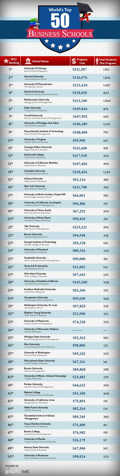 List Of Top Mba Programs In The World by Top 50 Best Undergraduate Business Schools In The Us
