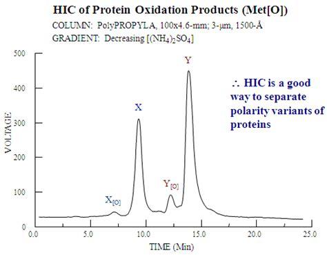 protein oxidation zodiaclifesciences
