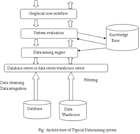explain pattern matching algorithm explain data mining as a step in kdd give the