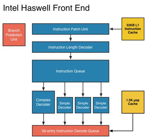front end reactive architectures explore the future of the front end using reactive javascript frameworks and libraries books the haswell front end intel s haswell architecture