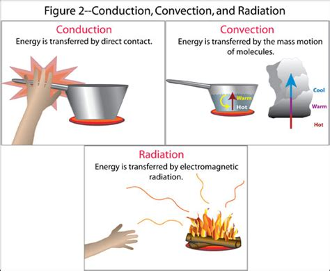 heat conduction convection radiation molecular
