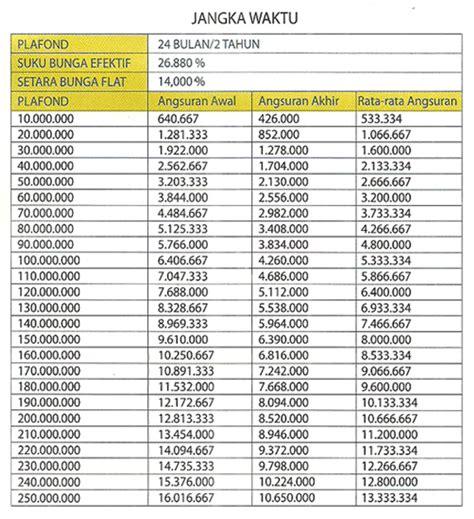 kredit mikro utama  bank bjb kredit usaha rakyat