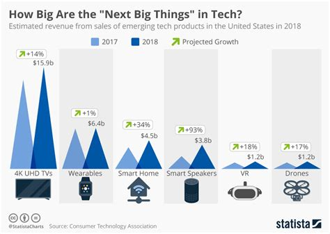 looking for the next big thing ranking the top 50 start chart how big are the quot next big things quot in tech statista