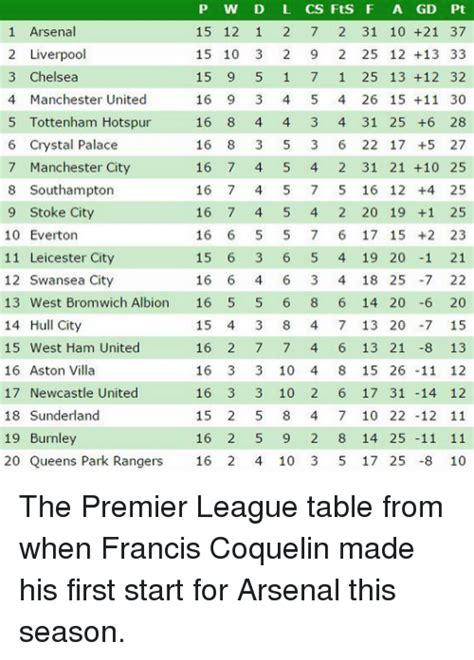 arsenal premier league table 25 best memes about premier league tables premier