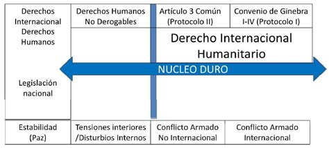 derechos humanos en zonas de conflicto 191 existe un conflicto armado interno en m 233 xico seg 250 n el