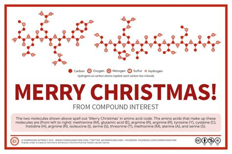 chemistry advent   december compound interest