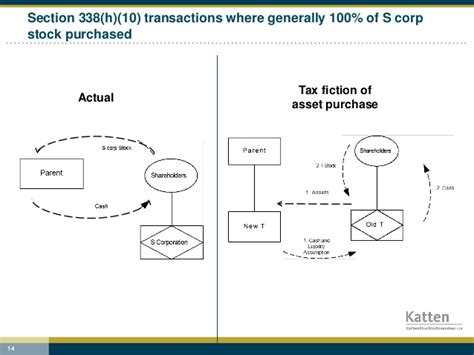 section 338 h 10 election methods for maximizing value in m a tax structures