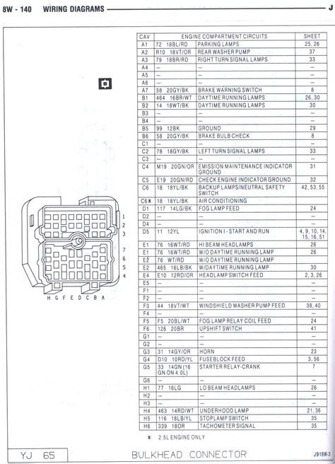 87 jeep yj wiring diagram 87 yj bulkhead wiring diagram
