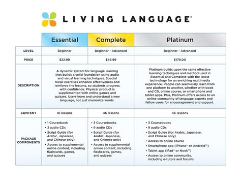 living language italian complete edition beginner through advanced course including 3 coursebooks 9 audio cds and free learning living language platinum edition a