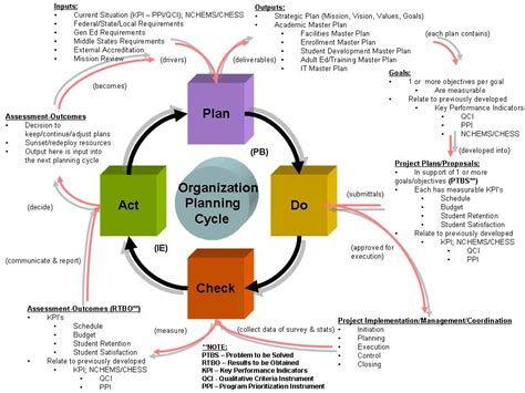 Tools For It Management James M Dutcher Educational Strategic Planning Template