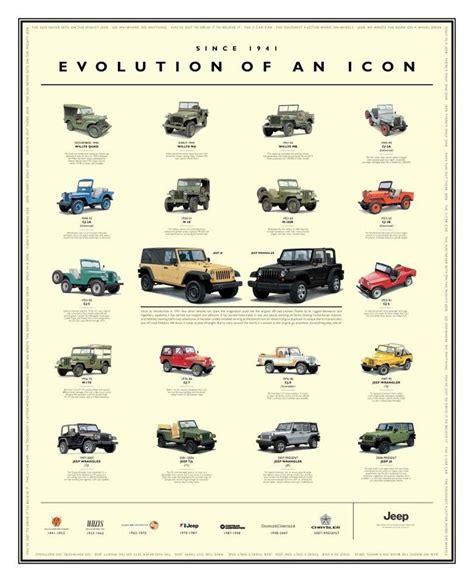 jeep model history 1000 ideas about jeep wrangler yj on pinterest jeep