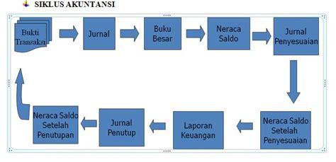 tesis akuntansi ukm peranan sistem informasi akuntansi terhadap pengendalian