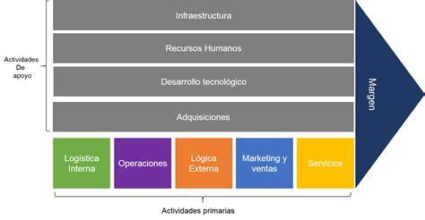 cadena de valor tesis presentaci 243 n tesis on emaze