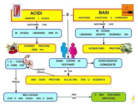 alimentazione basica e acida la dieta alcalina cos 232 e come funziona bigodino