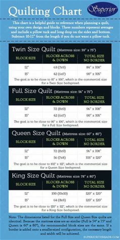What Does The Quilt Represent In Everyday Use by Another Handy Chart For Quilts Through King