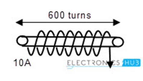 exles of self inductance inductance of an indcutor