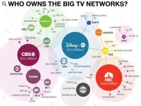 Who Owns The Company Who Controls The Media