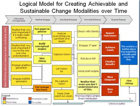 logic model template health the reader