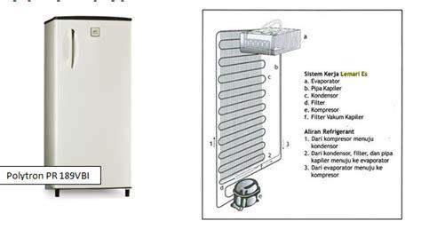 Evaporator Lemari Es mengenal kerja kulkas dan beberapa bagian komponennya service kulkas jakarta