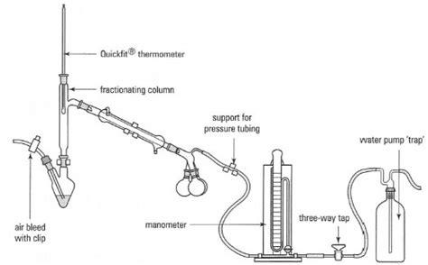 Adaptor Destilasi illustrated glossary of organic chemistry distillation simple distillation fractional