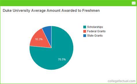 Financial Aid Duke Mba by Duke Financial Aid Scholarships More