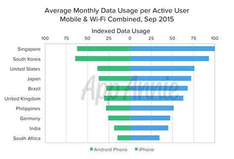 average data usage per month home 28 images new data