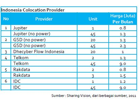 Harga Matrix Developer jumlah dan harga colocation di indonesia sharingvision