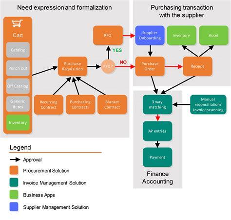 purchasing cycle flowchart procurement cycle flowchart create a flowchart