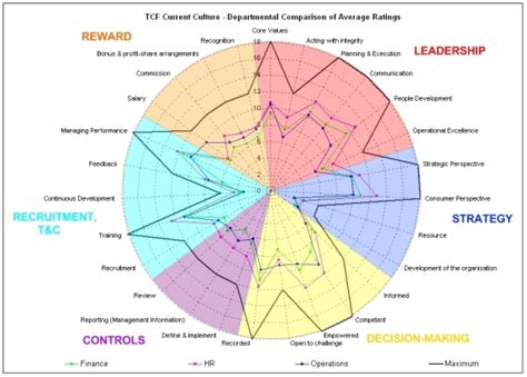 treating customers  tcf culture  perform