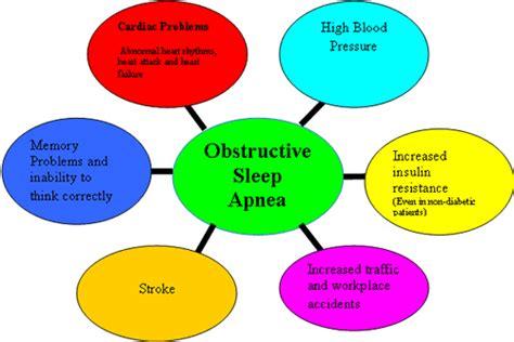 Sleep Apnea by Anaesthesia Today Obstructive Sleep Apnea And
