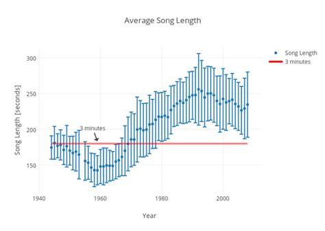 average length of average song length scatter chart made by rhettallain plotly