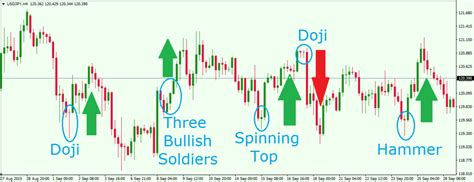 pattern up properly meaning most powerful japanese candlestick patterns in forex trading