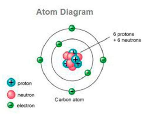 diagram of atoms what is an atom definition of atom ency123