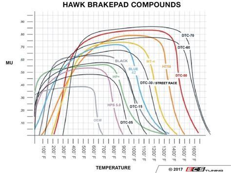 carbotech 1521 ceramic pads for bmw f86 hawk hb766q 624 rear racing brake pad set dtc 80