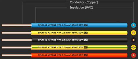 Pipa Untuk Kabel Listrik Type Kabel Instalasi Listrik Jasa Listrik 081311111786